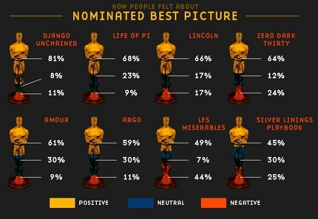130228-2 How people felt about nominated best pictures