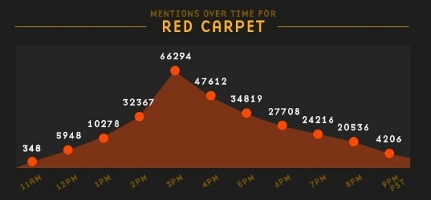 130228-3 Mentions over time for the red carpet