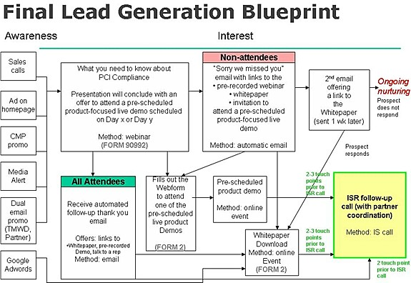 Lead generation blueprints in 30 minutes how a company quadrupled we followed the marketing blueprint technique illustrated in marketing campaign development literally within 30 minutes we developed the blueprint malvernweather