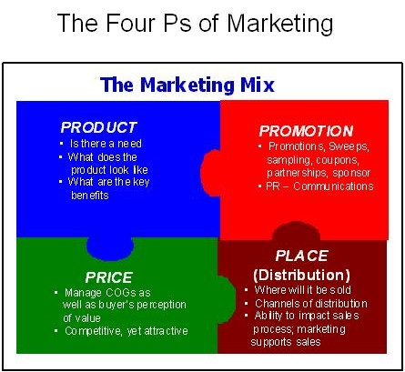 the four ps of marketing Tip: base your decisions about the four ps on a market study talk to consumers, identify the basic characteristics of your target market, check out your competitors, and familiarize yourself with real estate practices in your community.