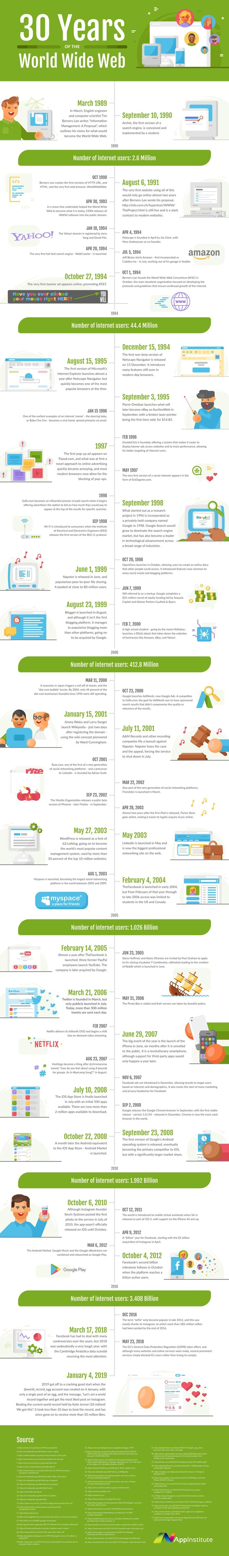 World Wide Web history timeline