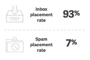 Email Benchmarks: How Welcome, Birthday, and Win-Back Messages Perform