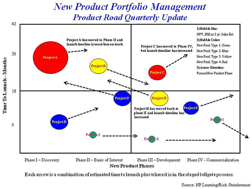 apple product portfolio analysis The apple pestle analysis reveals the challenges that the tech company needs to take up to thrive and propel its revenue growth for decades to come.