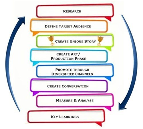 Steps To Creating An Effective Content Marketing Strategy