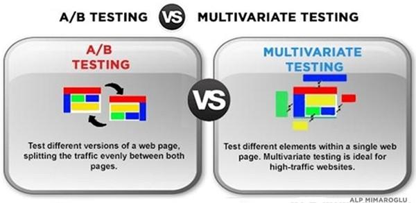 A/B testing versus Multivariate testing