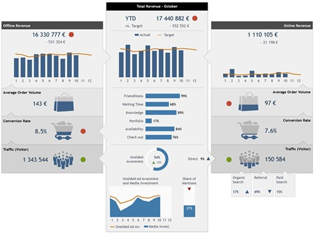 Infographic style dashboard