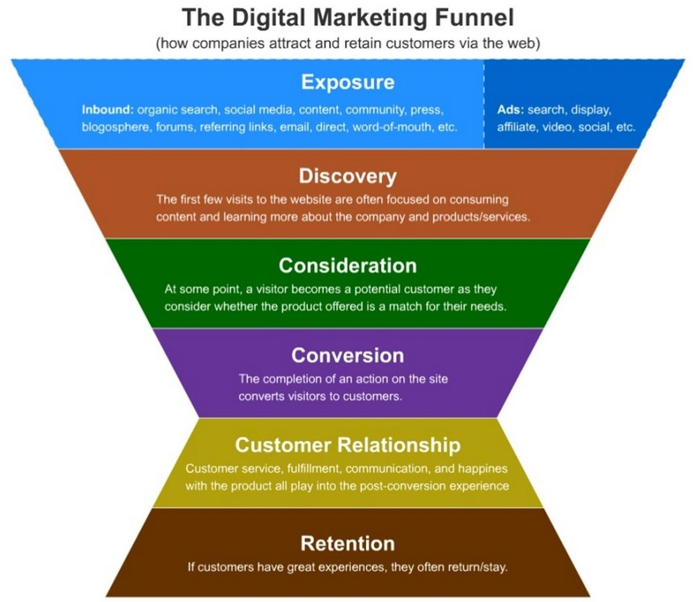 Digital marketing funnel how to optimize conversions for Advertising sales companies
