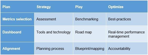 Metrics & ROI - How to Create a Marketing Measurement
