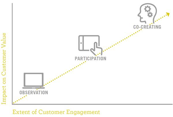 A graph ranking the brand dialogue behaviors of observation, participation, and co-creation