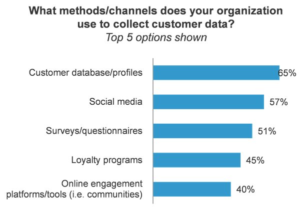Methods used to collect customer data survey