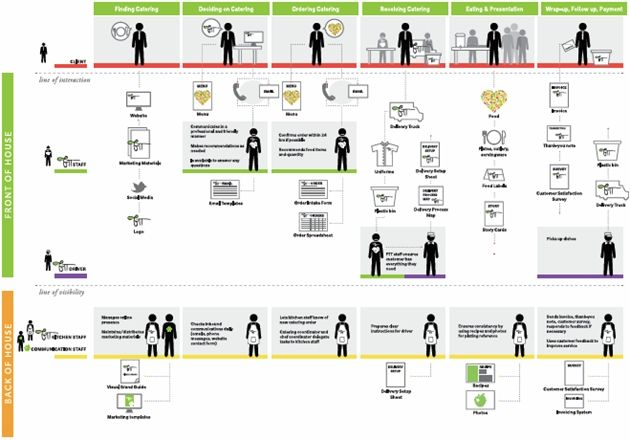 Customer service blueprint example for a catering business
