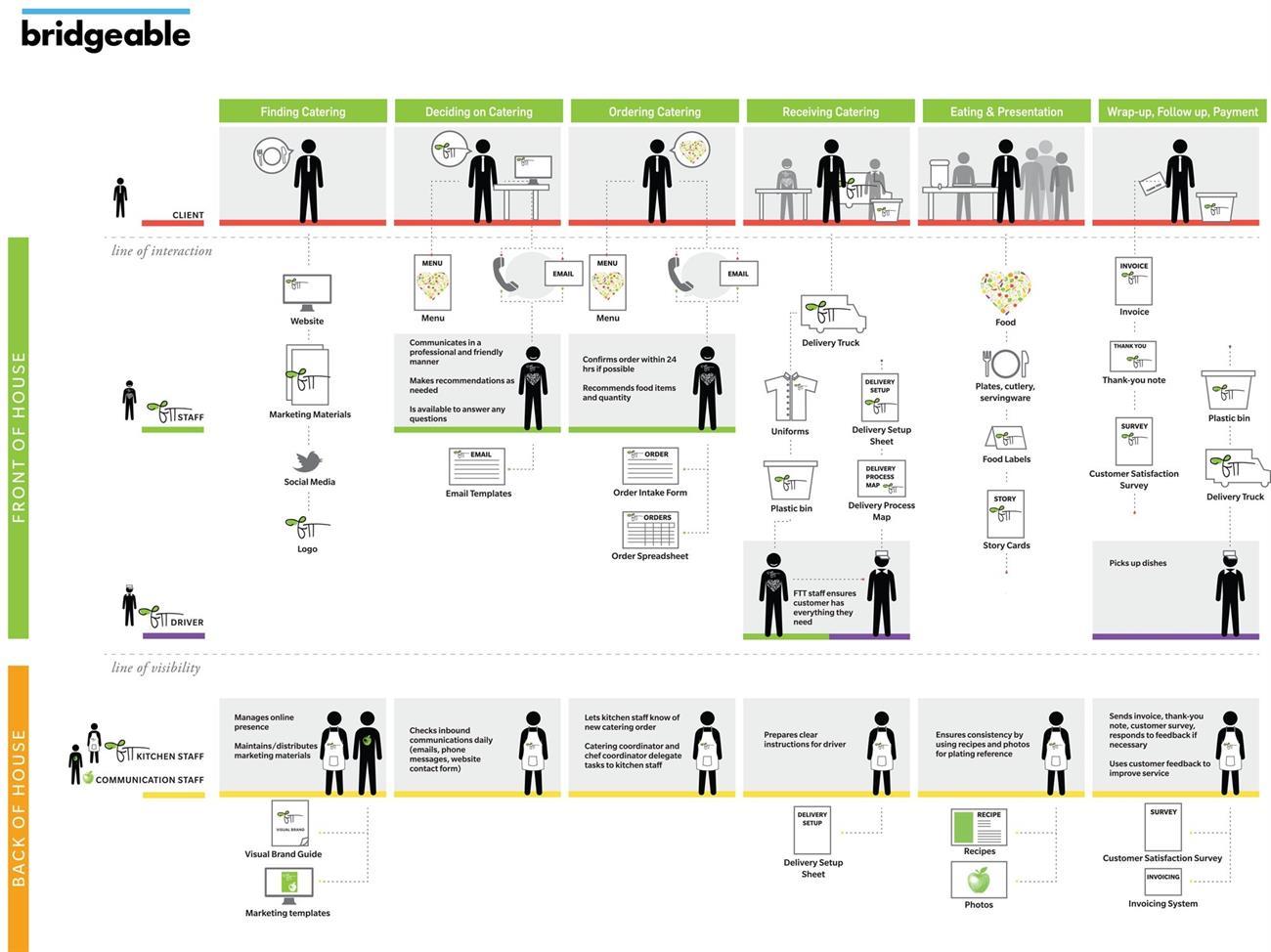 How to design a customer centric organization marketingprofs step 3 establish a new set of metrics malvernweather Gallery