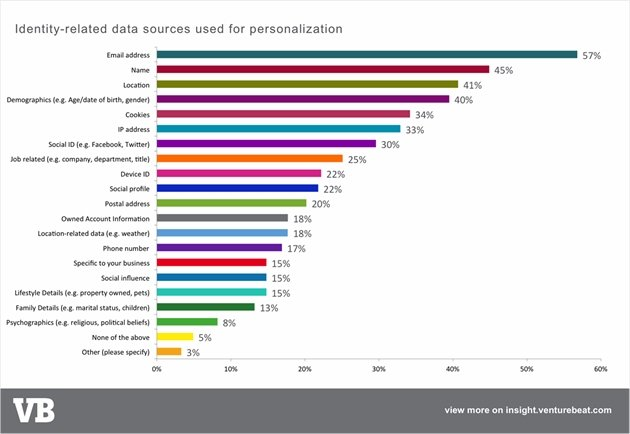 Data sources used for marketing personalization