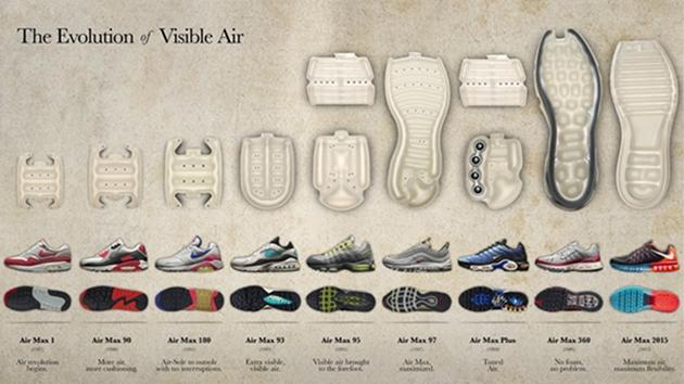 aebd51834c How to Innovate to Keep Brands Fresh: Lessons From Nike | MarketingProfs