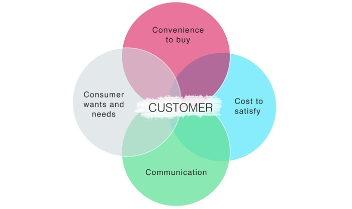 4Cs of marketing