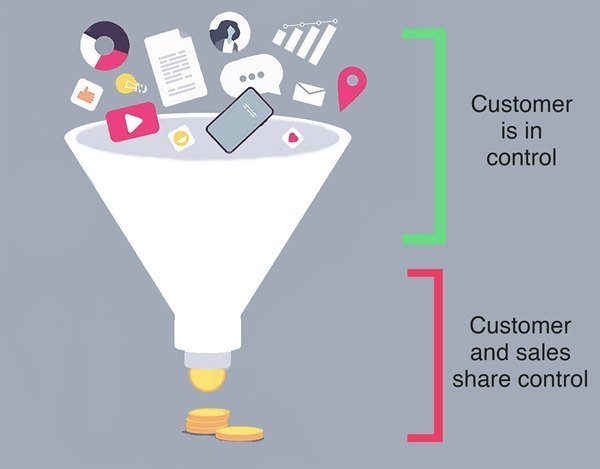 marketing-sales funnel