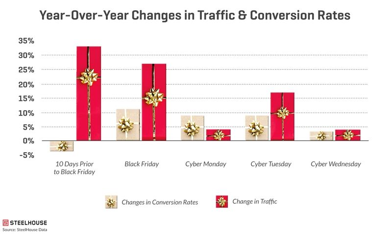 How to Build Revenue-Driving Holiday Campaigns Beyond Black Friday 1