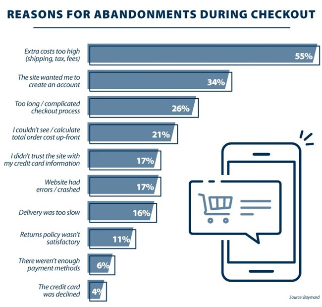 How to Overcome the Top 7 Reasons for Shopping Cart Abandonment 1