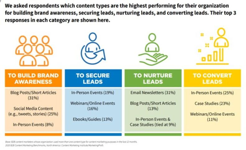 high-performing content types in marketing