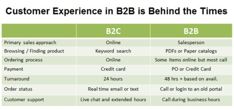 B2B vs B2C customer experience