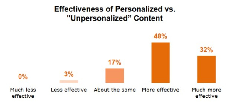 effect of personalized versus unpersonalized content