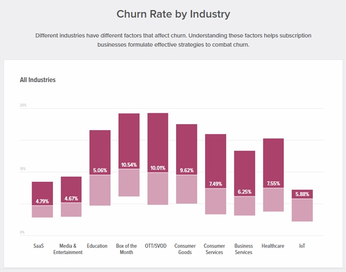 customer churn rate by industry