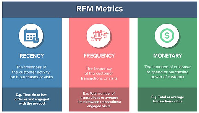 Currency frequency of monetary (RFM) metrics
