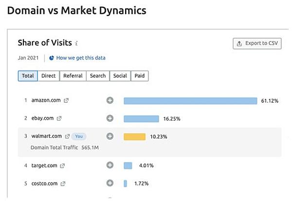 Top 5 online retail markets