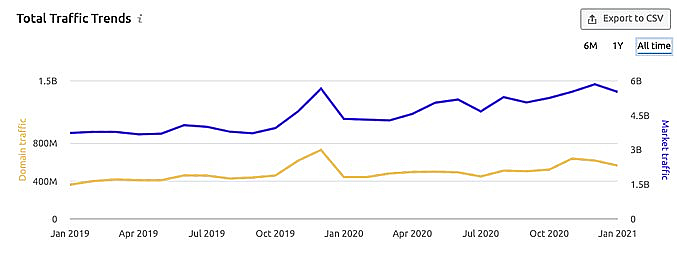 Walmart's recent market traffic compared with overall market trends