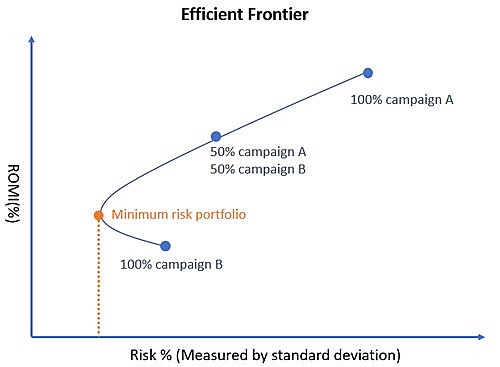 an Excel graph showing the use of efficient frontier