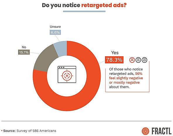 Percentage of users who notice retargeting ads