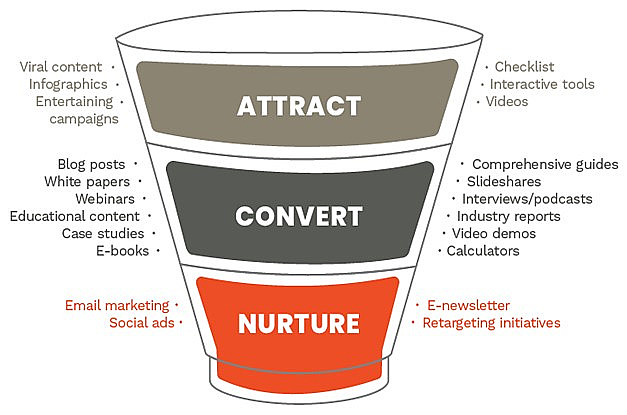 A typical marketing funnel and content types relevant to each stage
