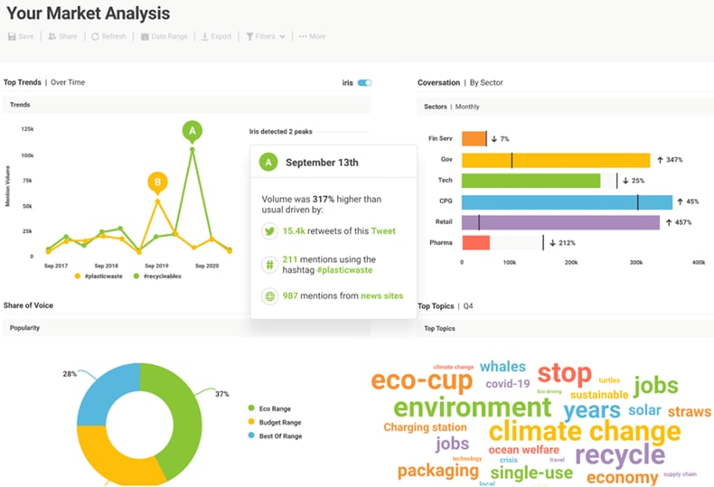 Brandwatch dashboard example