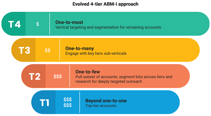 The four tiers of ABM-i graphic