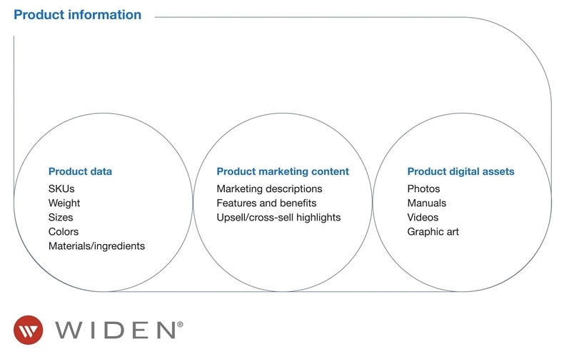 Types of product information