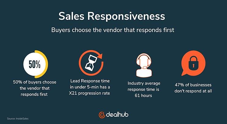 Sales responsiveness stats