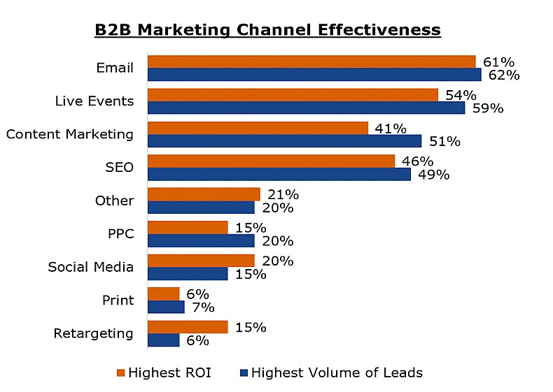 B2B marketing channel effectiveness by ROI and lead volume