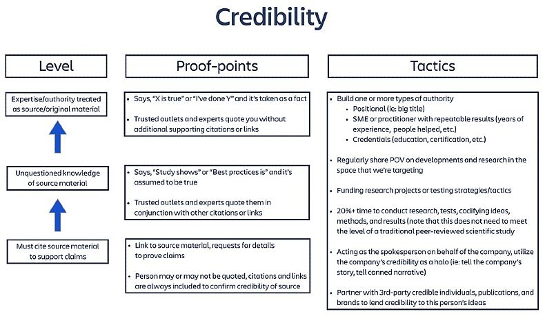 Credibility in thought leadership