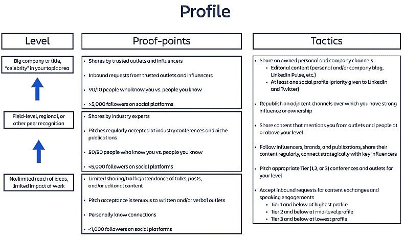 Profile in thought leadership