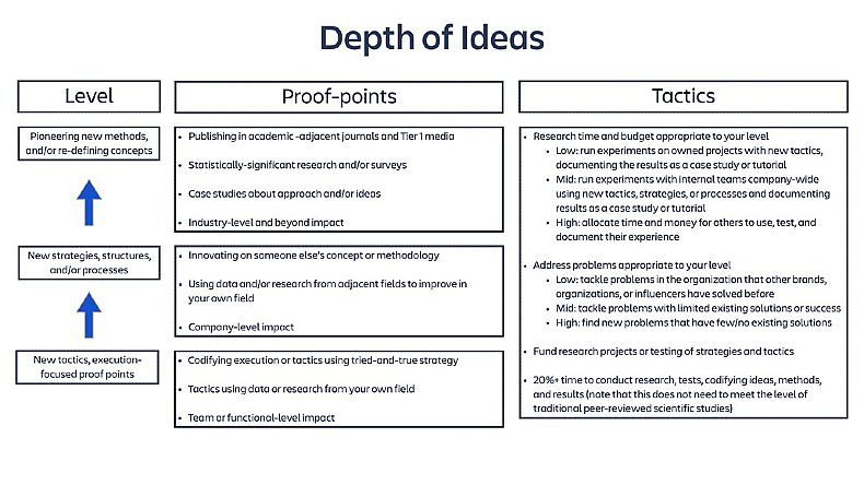 Depth of ideas in thought leadership