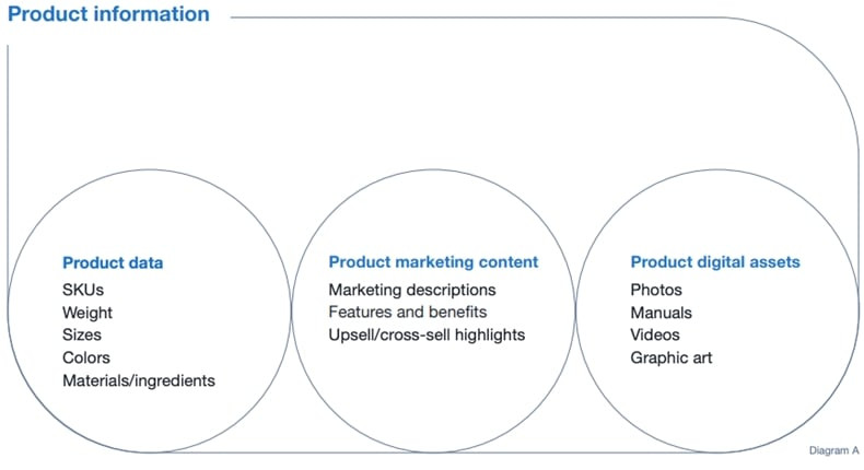 Product data, marketing content, and digital asset categories