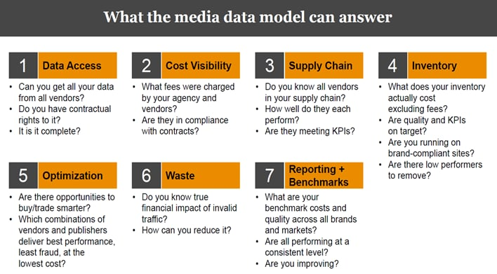 What a media data model can answer