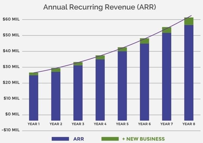Annual recurring revenue vs. new customers graph