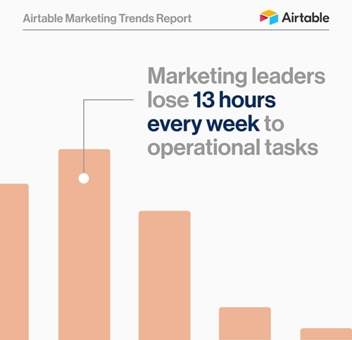 Airtable Marketing Trends Report