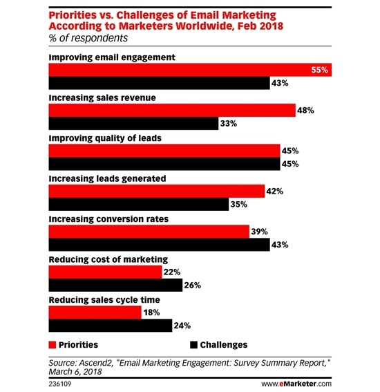 email five email deliverability myths debunked marketingprofsmarketers have a lot on their plate, and email certainly isn\u0027t the only tool in their toolbox, so it makes sense they would lean on some assumptions about
