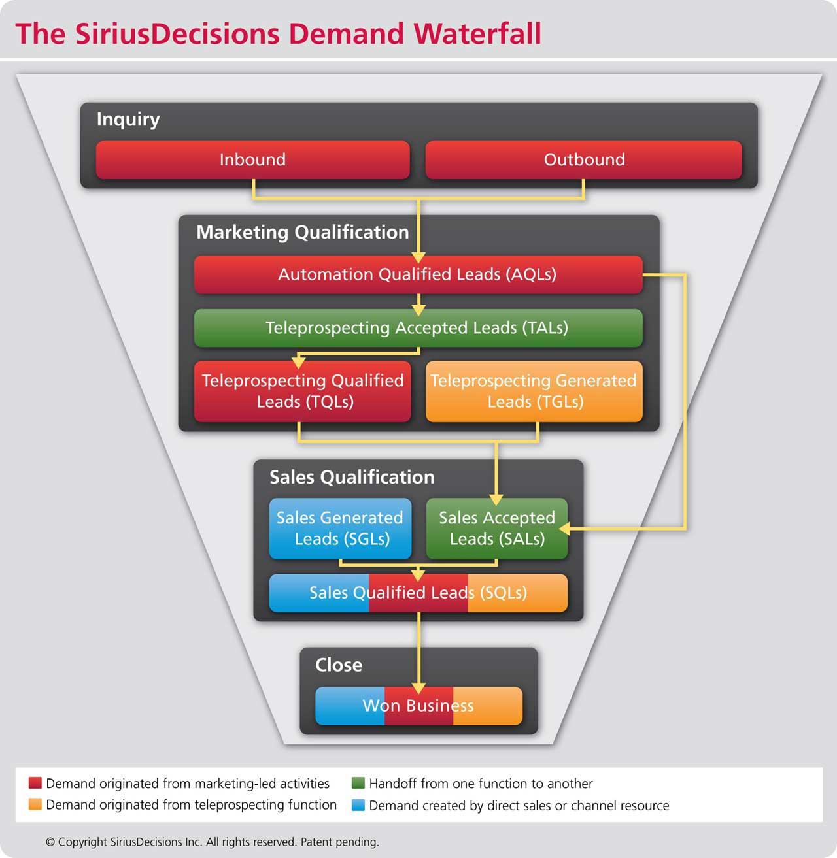 Demand Waterfall SiriusDecisions 2012
