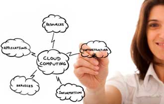 The Rise of Cloud Marketing: Empowering Marketing Innovation and Creating Massive Efficiencies