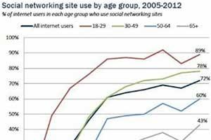 #SocialSkim: Social Media This Week, Including Teens Finally Tweeting