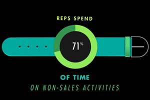 How Using Tablets as Sales Tools Boosts Productivity, Profits [Video Infographic]