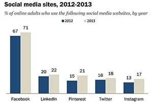 #SocialSkim: Social Media This Week: Facebook Pages, Snapchat Hacking, Instagram Highlights